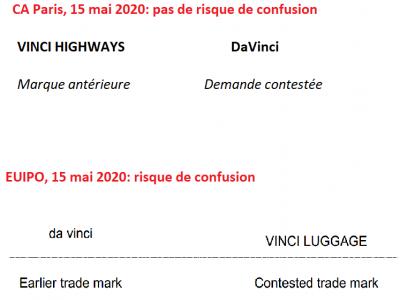 Leonard de Vinci à l'honneur (CA Paris et EUIPO 15 mai 2020)